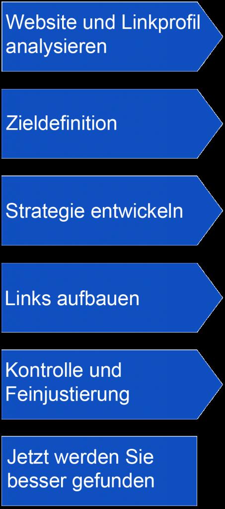Grafik des Ablaufs vom Backlinkkauf bis hin zur Rankingverbesserung